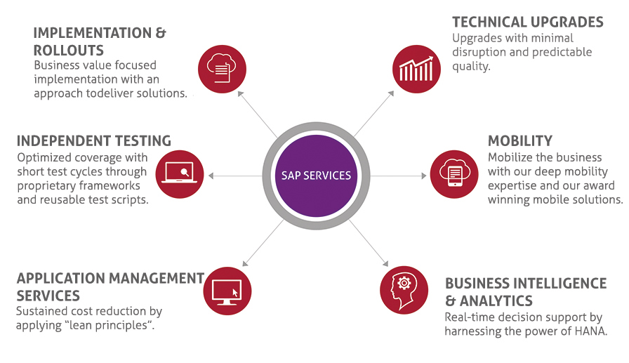 sap-service-offerings